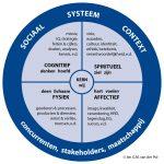 Model voor inclusive leadership voor organisaties