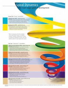 Spiral Dynamics Integral Training voor leiders bij verandering